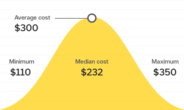 How much does it cost to repair a clogged kitchen sink in Canada ...