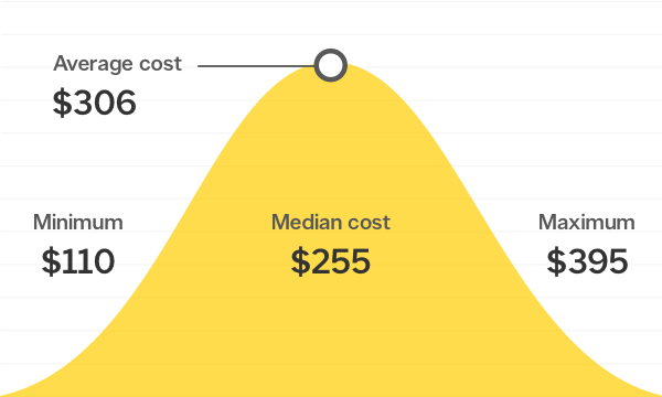 How Much Does It Cost To Repair A Clogged Shower Drain In Canada?