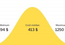Combien coûte la réparation d'un appareil de climatisation