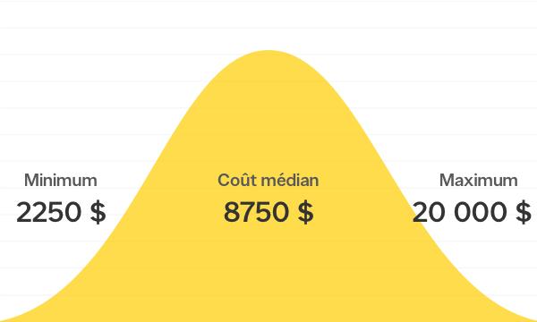 Combien coûte la construction ou le remplacement d'une terrasse ou d'un porche