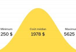 Combien coûte l'installation d'une moquette?