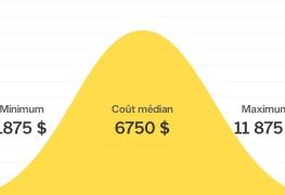 Combien coûte l'installation ou le remplacement d'une thermopompe?