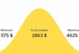 Combien coûte l'installation d'un puits de lumière?