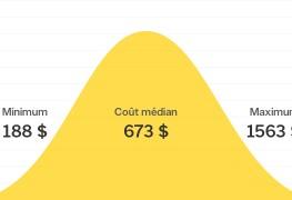 Combien coûte l'installation de vitraux?