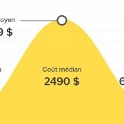 Combien coûte l'installation de la plomberie pour une rénovation de salle de bain au Canada?