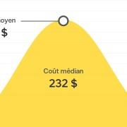 Quel est le coût de réparation d'un évier de cuisine bouché au Canada?