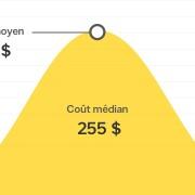 Combien coûte la réparation d'un drain de douche bouché au Canada?