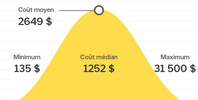 Combien coûte l'installation de la plomberie dans la rénovation d'une cuisine au Canada?
