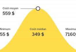 Combien coûte la réparation de tuyaux qui fuient au Canada?