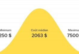 Combien coûte l'installation d'une piscine hors terre au Canada