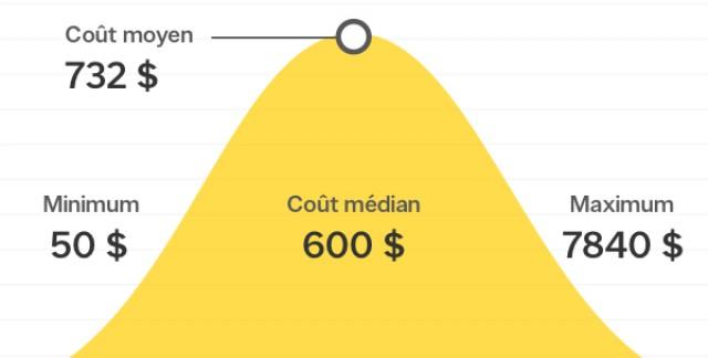 Combien coûte le remplacement d'une pompe de vidange au Canada?