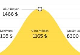 Combien coûte le remplacement d'un chauffe-eau au Canada?